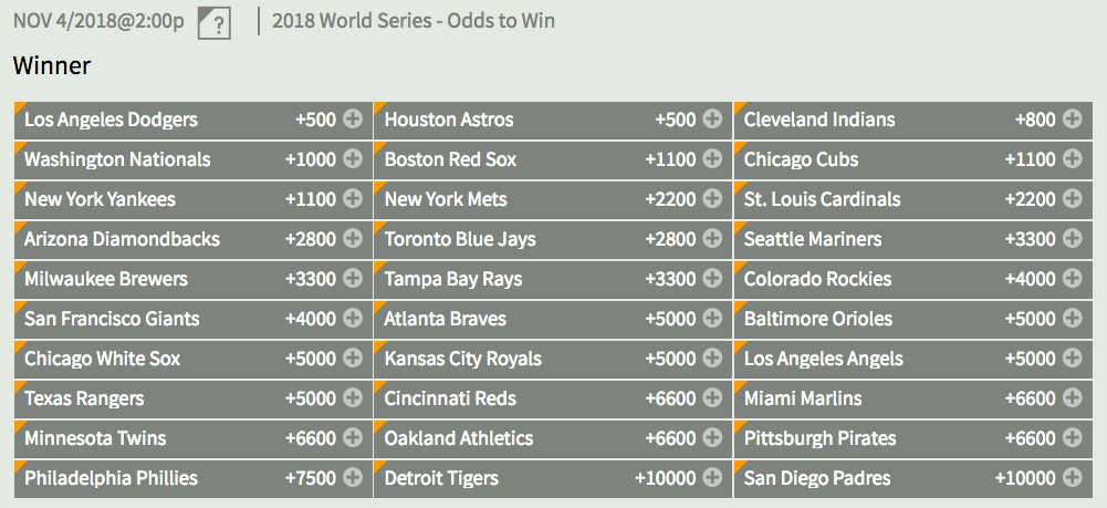 2018 MLB WS Opening Odds 1/11/17