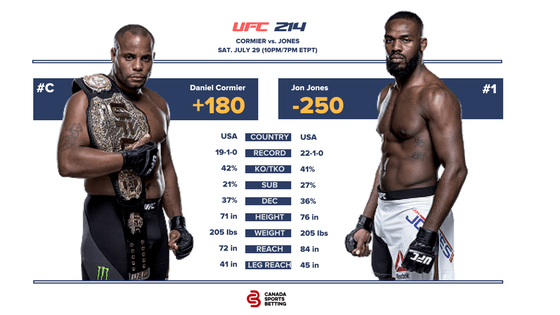 Cormier vs Jones Odds