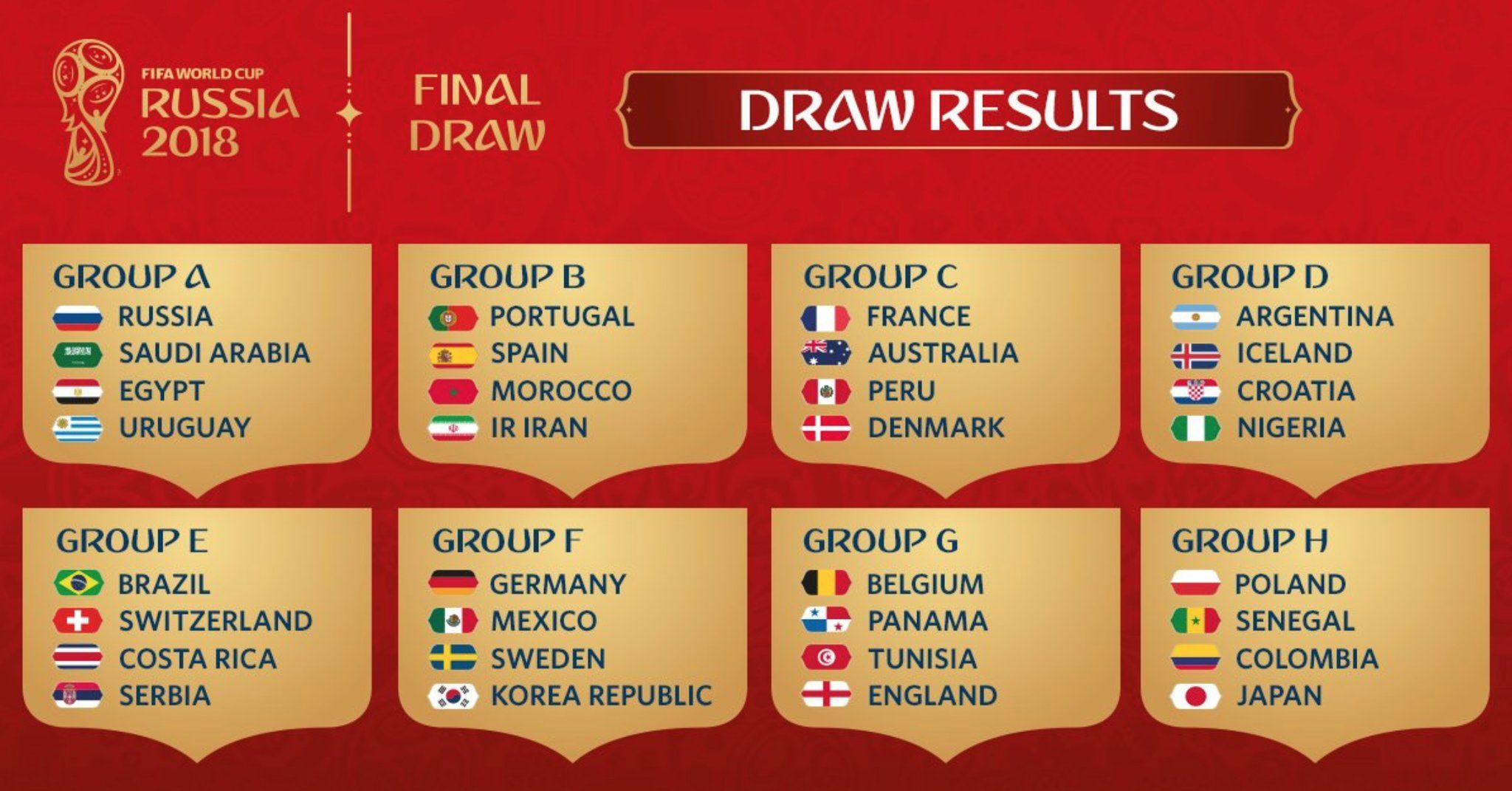 FIFA World Cup 2018 Draw Results