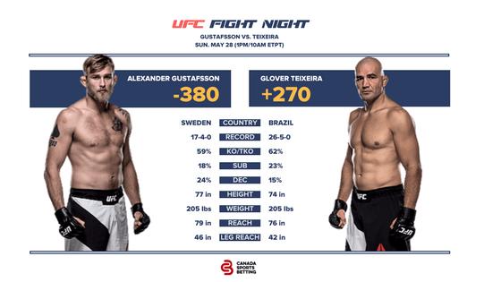 Gustafsson vs Teixeira UFC Fight Card & Odds