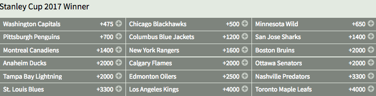 Montreal Canadiens Bodog NHL Stanley Cup Odds