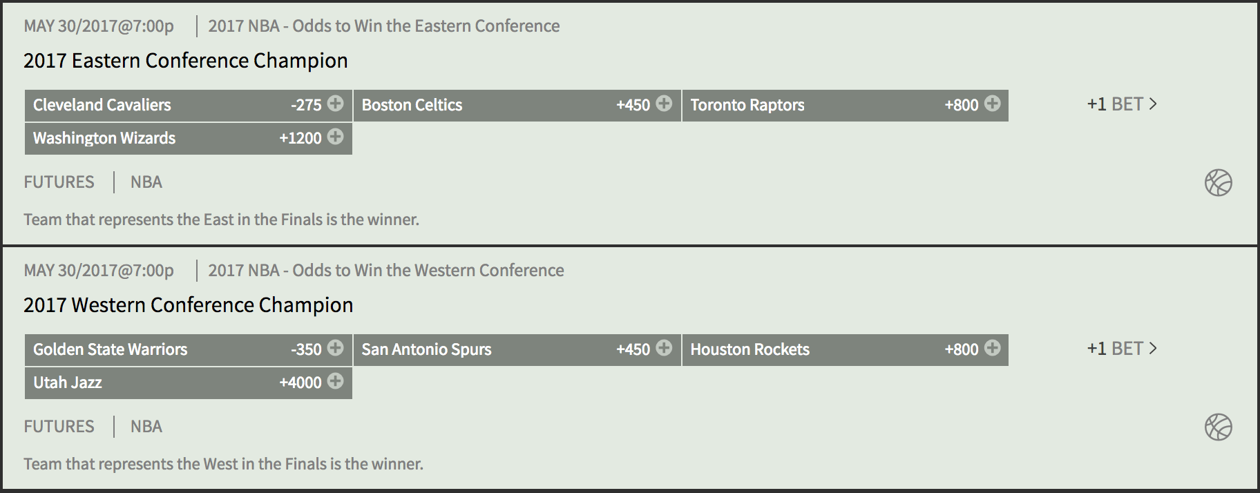 NBA Odds To Make The Finals