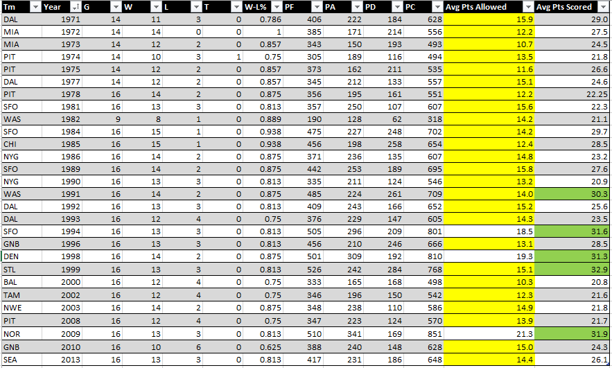 Super Bowl Winners Pts For And Against