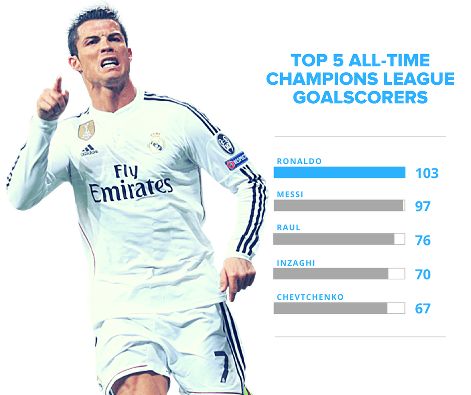 Top 5 All-Time Champions League Scorers